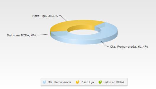 Composición del FCI Fima Premium - Banco Galícia