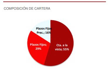 Composición fondo SUPER AHORRO $ - Banco Santander